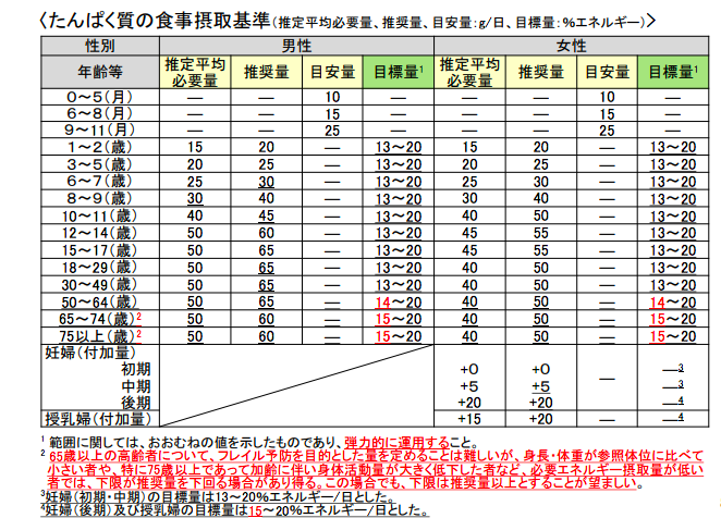 日本 人 の 食事 摂取 基準 2020